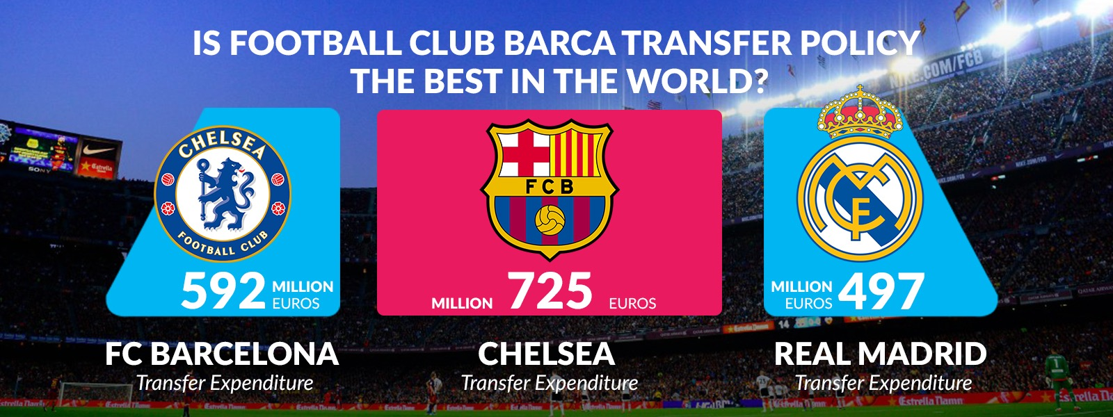 Is Football Club Barca Transfer Policy The Best in The World?